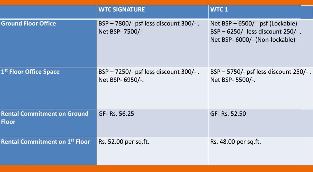 wtc-noida-call-91-9650511907-prices