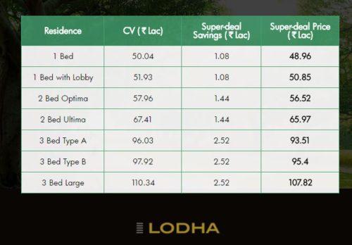 LODHA UPPER THANE PRICES