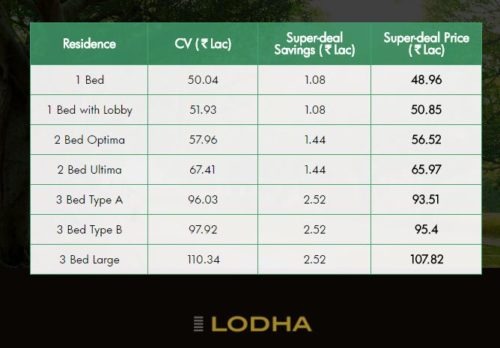 LODHA UPPER THANE PRICES