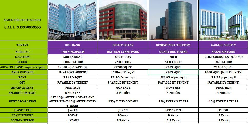 Rented Property available on MG road, Gurgaon CALL+91-9958959555